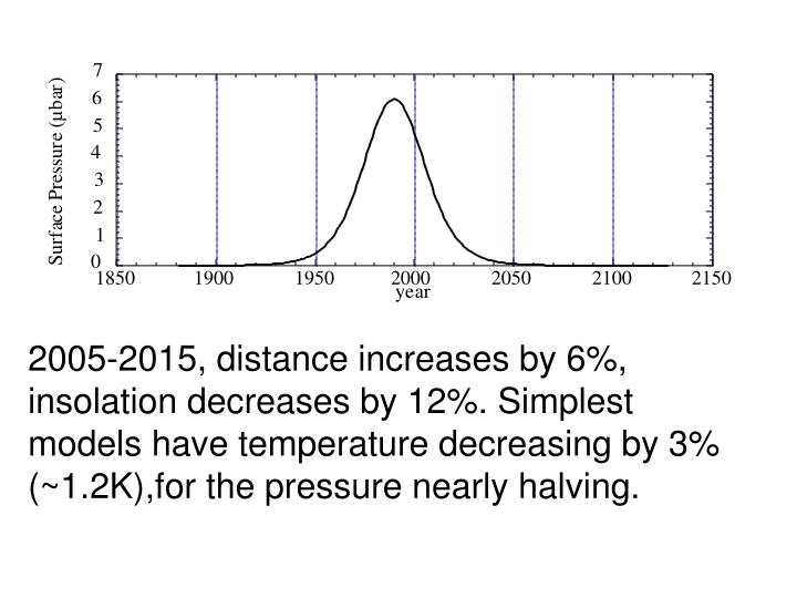 2005-2015, distance increases by 6%, insolation decreases by 12%. Simplest models have temperature decreasing by 3% (~1.2K),for the pressure nearly halving.