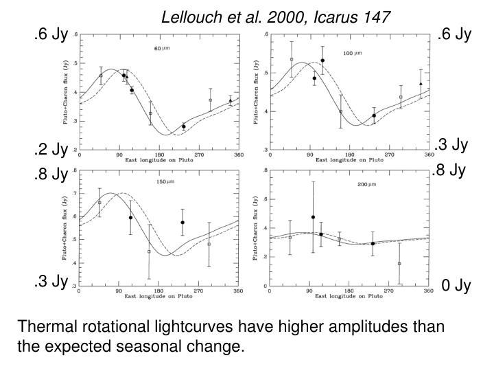 Lellouch et al. 2000, Icarus 147