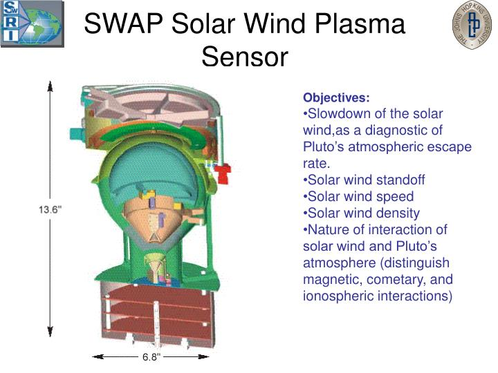 SWAP Solar Wind Plasma Sensor