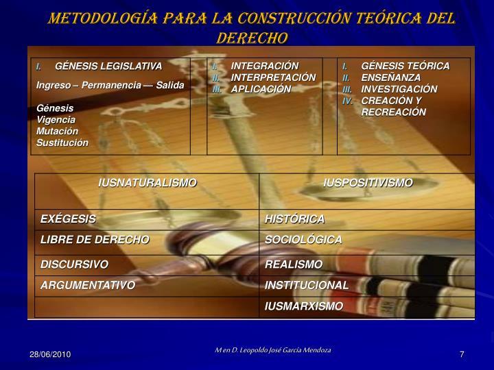 Metodología para la construcción teórica del Derecho