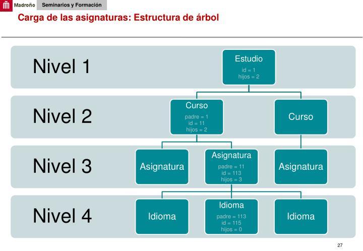 Carga de las asignaturas: Estructura de árbol