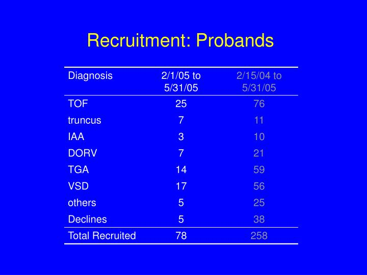 Recruitment probands