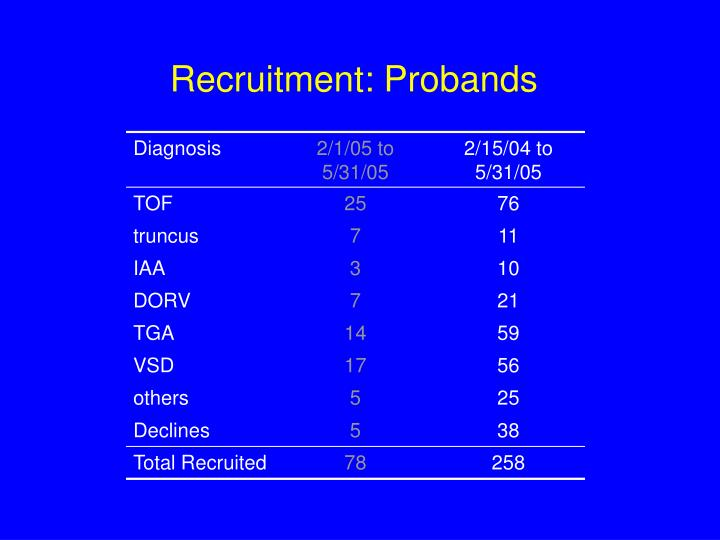 Recruitment: Probands