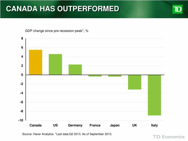 CANADA HAS OUTPERFORMED