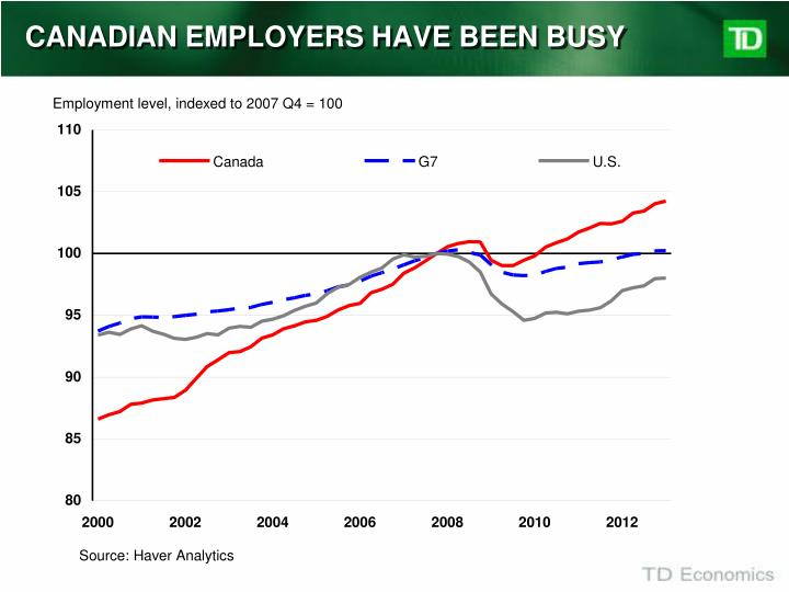 CANADIAN EMPLOYERS HAVE BEEN BUSY