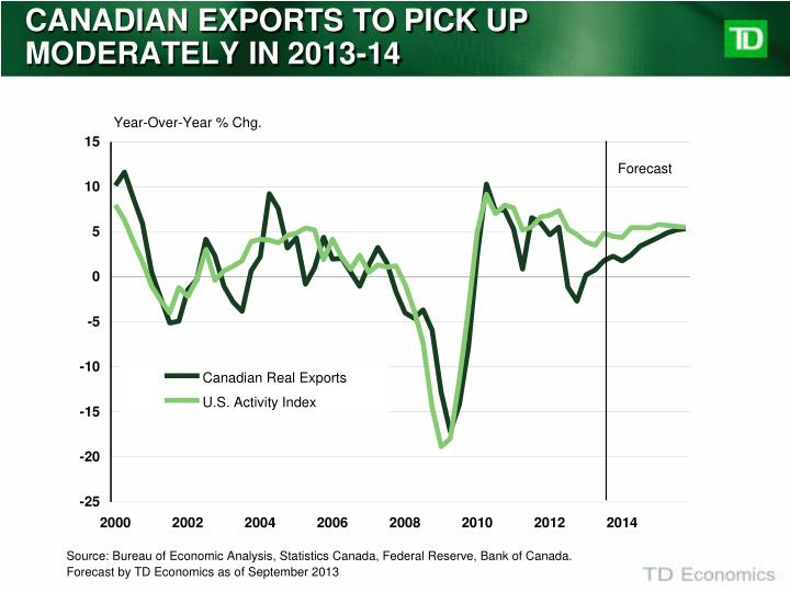 CANADIAN EXPORTS TO PICK UP MODERATELY IN 2013-14
