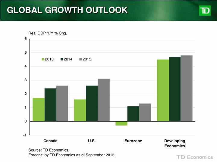 Global growth outlook