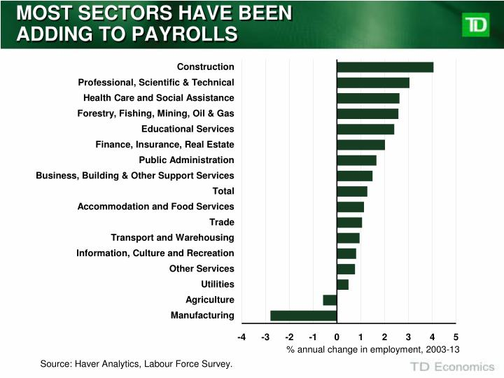 MOST SECTORS HAVE BEEN