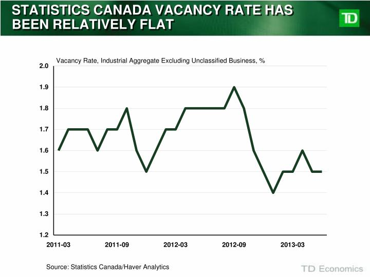 STATISTICS CANADA VACANCY RATE HAS BEEN RELATIVELY FLAT