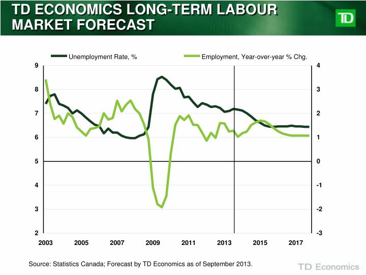 TD ECONOMICS LONG-TERM LABOUR MARKET FORECAST