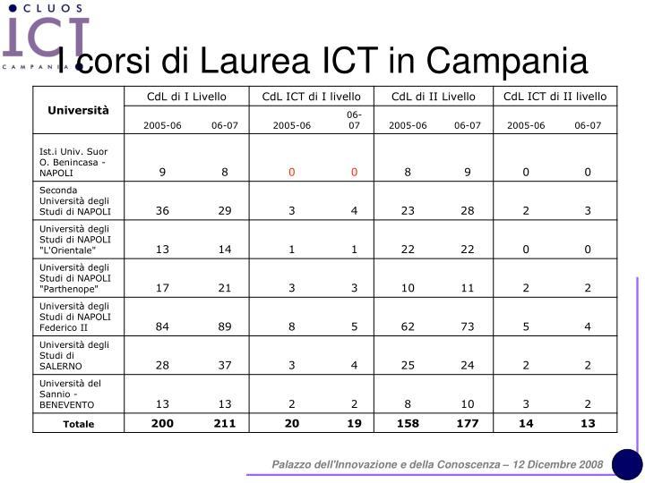 I corsi di Laurea ICT in Campania