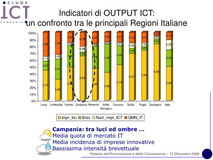 Indicatori di OUTPUT ICT: