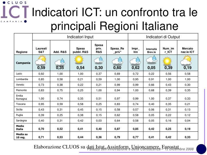 Indicatori ICT: un confronto tra le principali Regioni Italiane