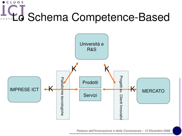 Lo Schema Competence-Based
