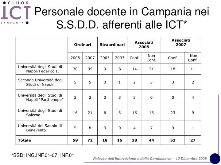 Personale docente in Campania nei S.S.D.D. afferenti alle ICT*