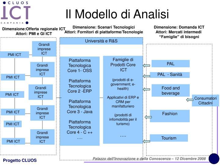 Il Modello di Analisi