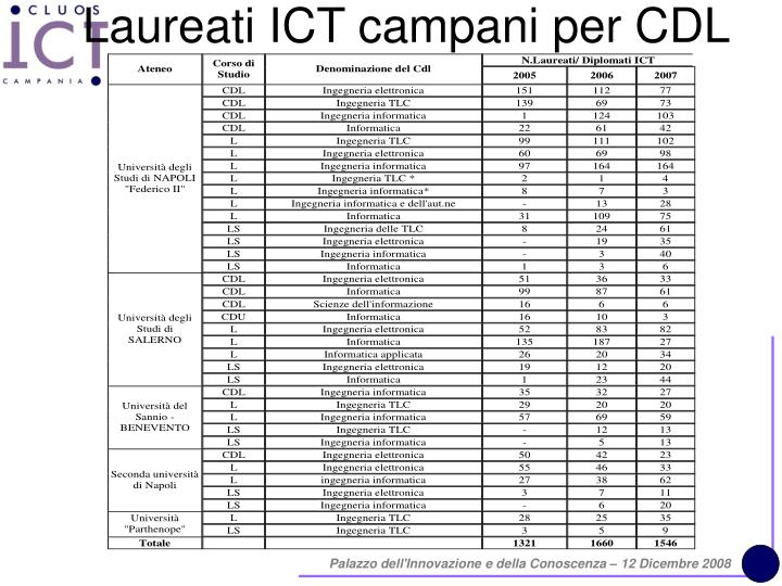 Laureati ICT campani per CDL