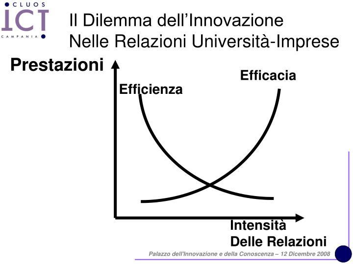 Il Dilemma dell'Innovazione