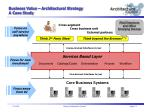 business value architectural strategy a case study5