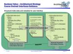 business value architectural strategy coarse grained interfaces guidance1