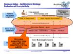 business value architectural strategy reduction of proxy activity