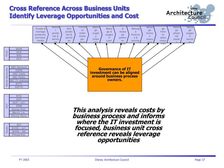 Cross Reference Across Business Units
