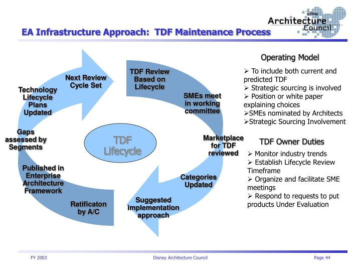 EA Infrastructure Approach:  TDF Maintenance Process