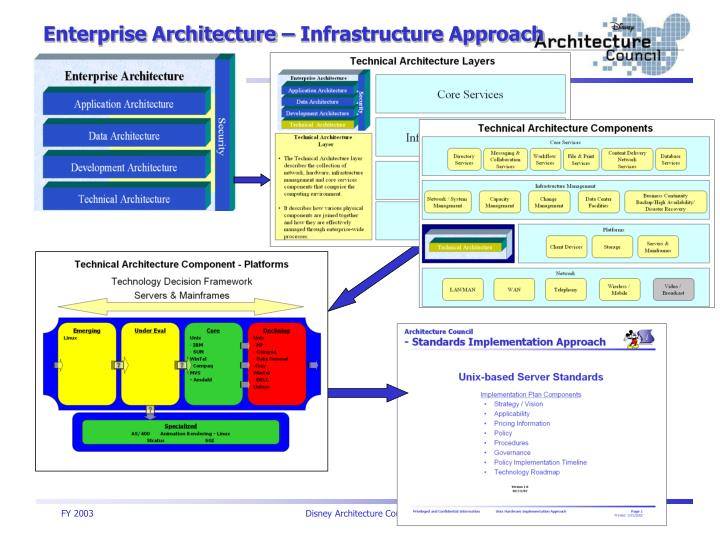 Enterprise Architecture – Infrastructure Approach