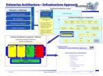 enterprise architecture infrastructure approach