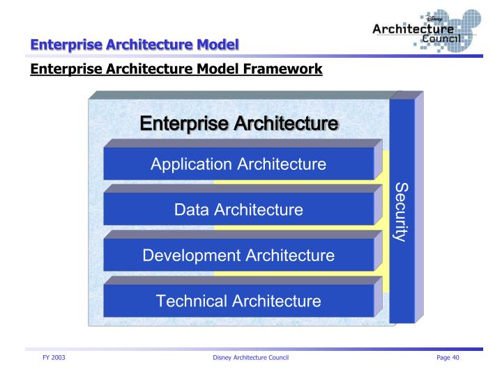 WDW IT Architecture