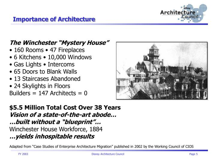 Importance of Architecture