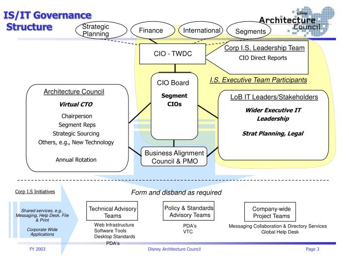 IS/IT Governance