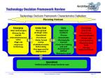 technology decision framework review