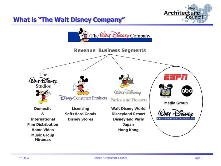 What is the walt disney company