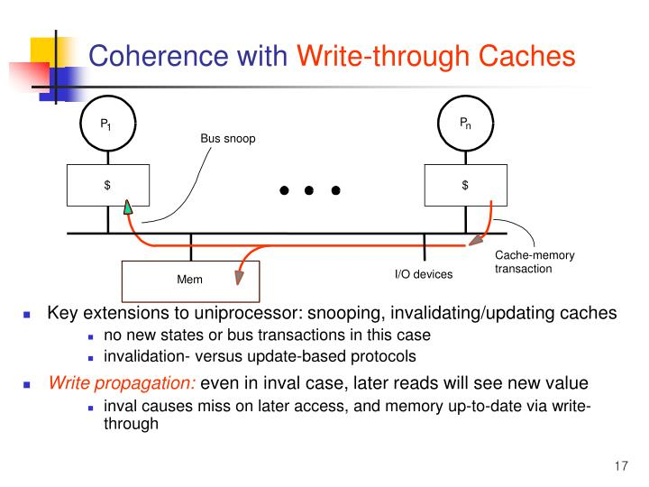 Coherence with
