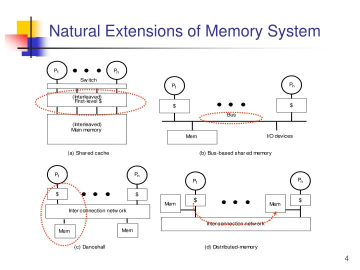 Natural Extensions of Memory System