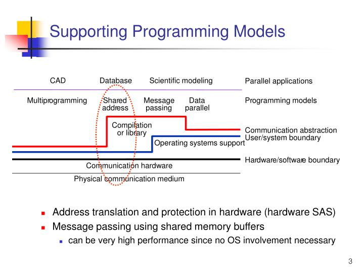 Supporting programming models