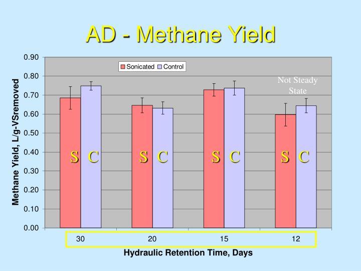AD - Methane Yield