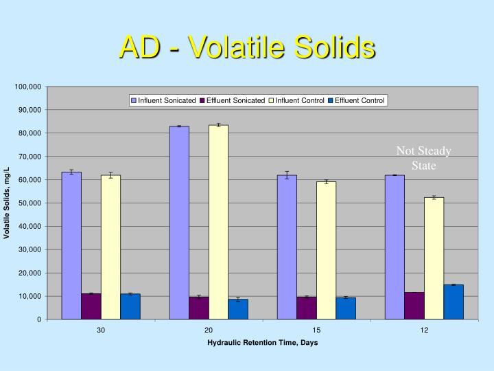 AD - Volatile Solids