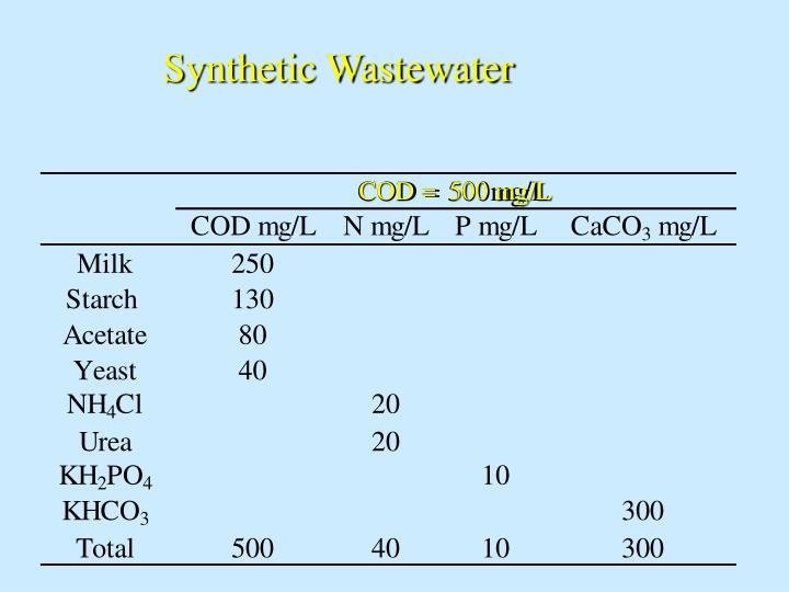 Synthetic Wastewater