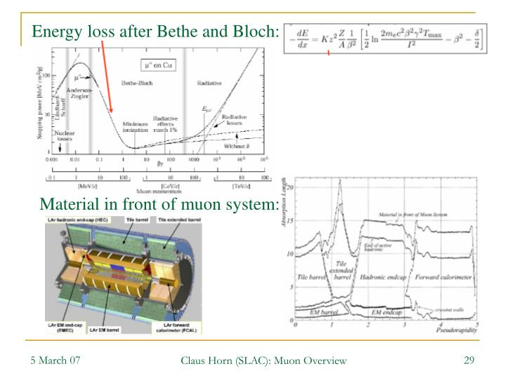 Energy loss after Bethe and Bloch: