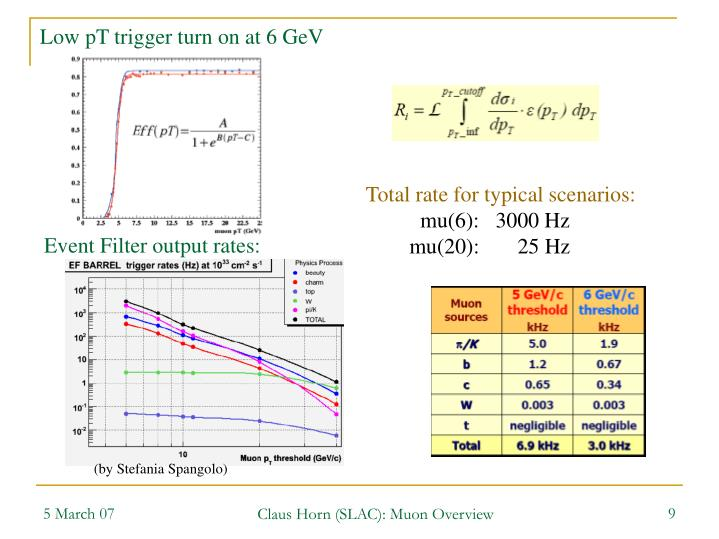 Low pT trigger turn on at 6 GeV