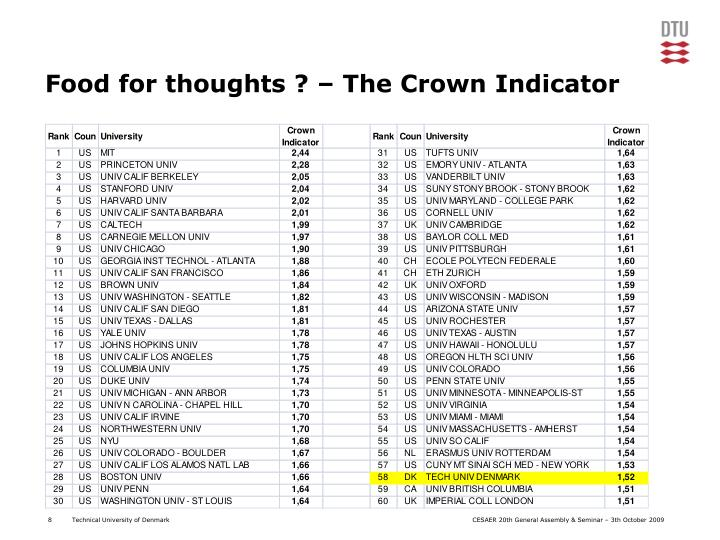 Food for thoughts ? – The Crown Indicator