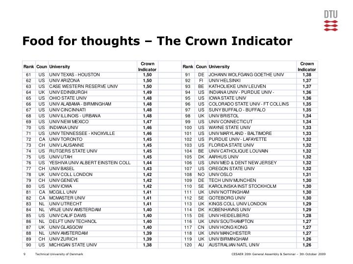 Food for thoughts – The Crown Indicator