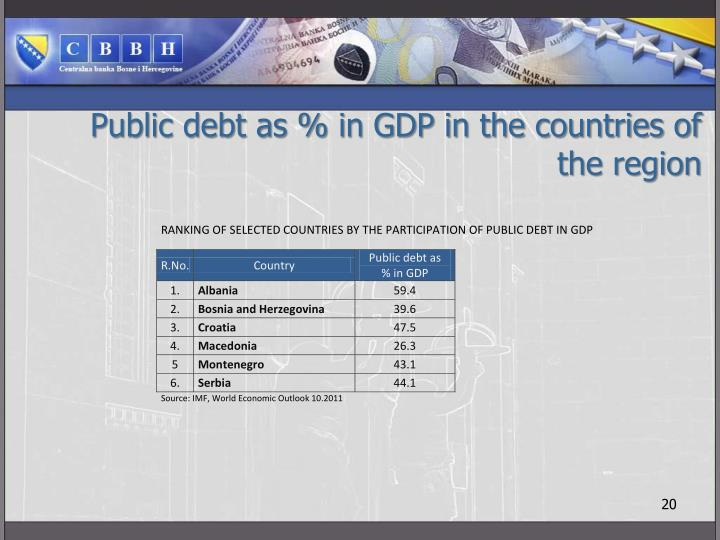 Public debt as % in GDP in the countries of the region