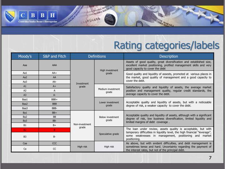 Rating categories/labels