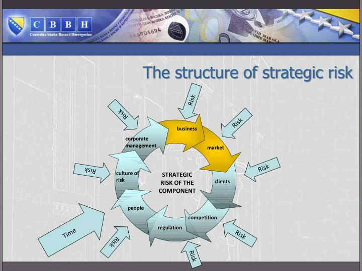 The structure of strategic risk