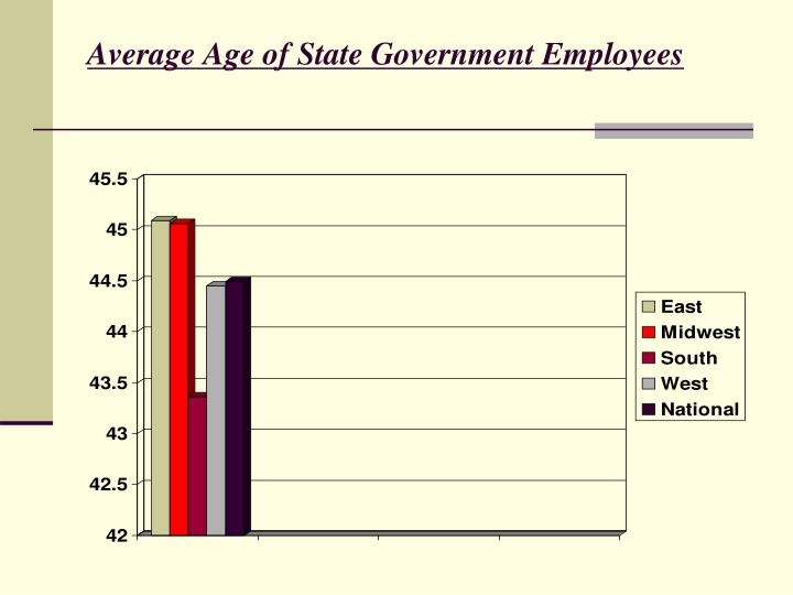Average Age of State Government Employees