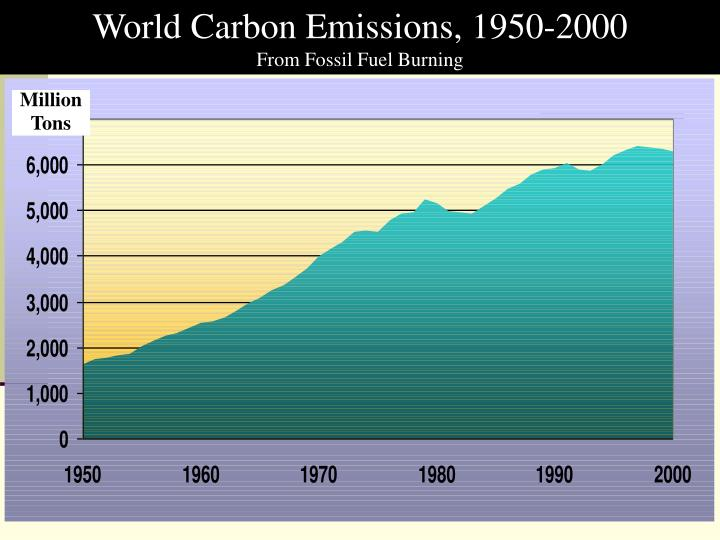 World Carbon Emissions, 1950-2000