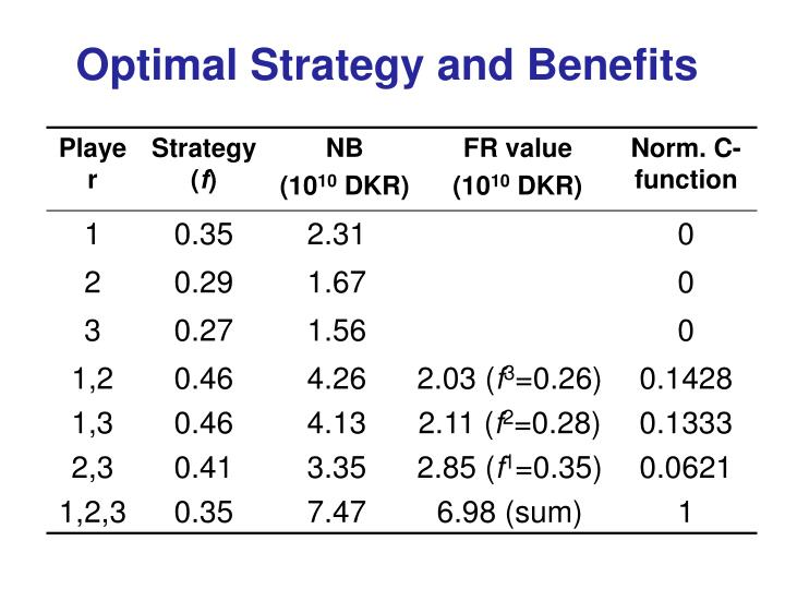 Optimal Strategy and Benefits
